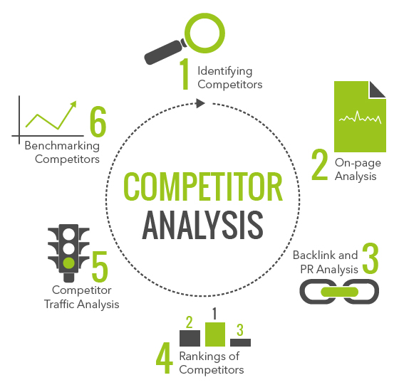 How to do Competitors Analysis for SEO It provides you with best – Competitive Analysis