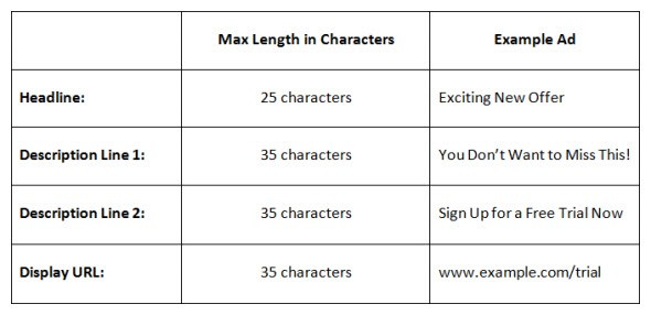 AdWords Ad Character Limits